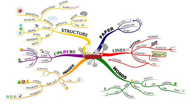 differenze mappe mentali e mappe concettuali